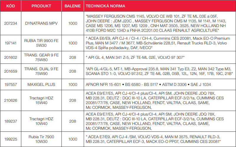 Zoznam olejov TOTAL v akcii